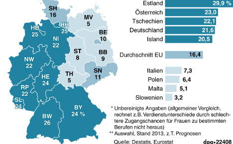 Average pay gap in different German states in %. Photo: DPA