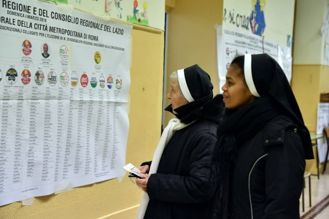 Centre-right coalition takes 'fortresses' of the left in regional elections